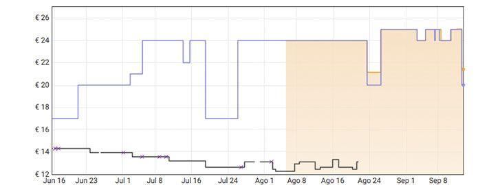 Grafica Interruptor de pared Wi-Fi Meross por 9,99€ en Amazon