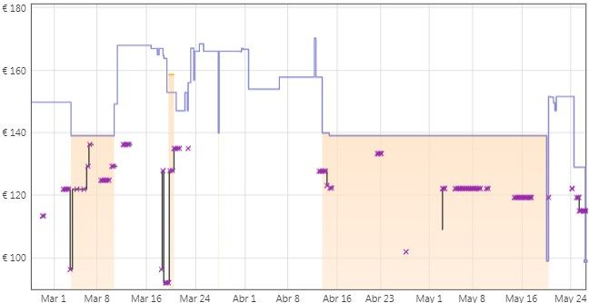 Comprar Monitor LG FHD 24MK600M-B de 23,8'' keepa