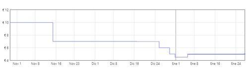 gráfica base de carga Apple