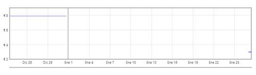 gráfico calcetines de compresión