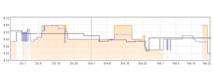 gráfica fifa 21