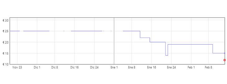 gráfica cargador mandos PS5