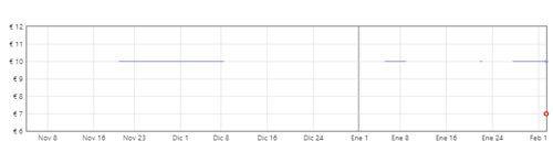 gráfica recambios de cepillos