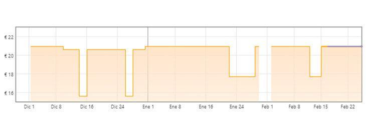 gráfica suavizante Mimosín