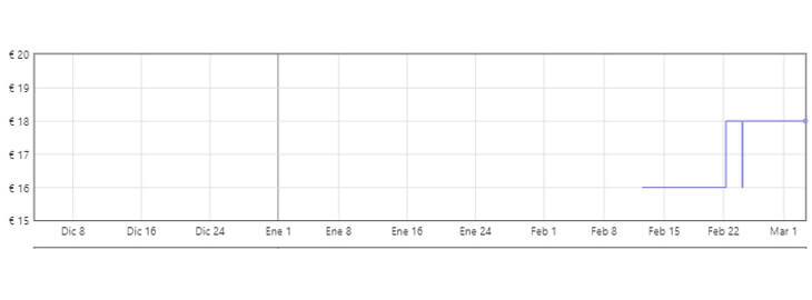 gráfica bombas para bañera