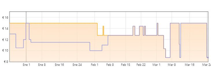 gráfica chanclas puma