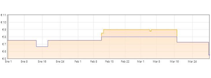 gráfica chupa chups