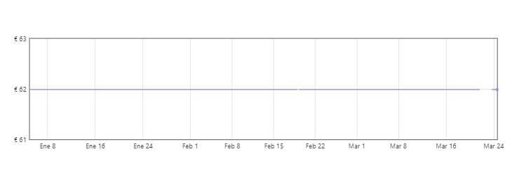 gráfica mopa