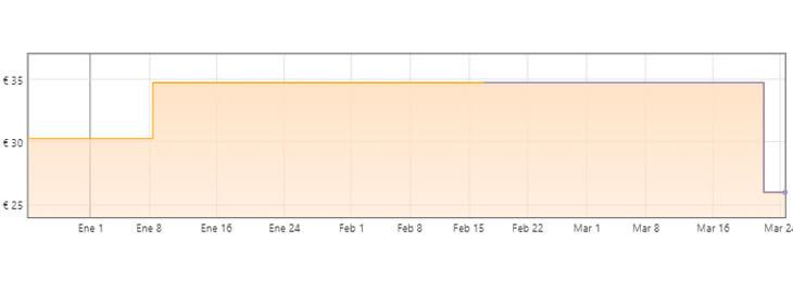 gráfica sartenes