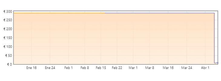 gráfica bulbasur