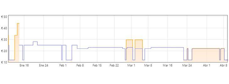 gráfica powercube