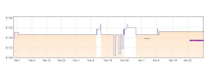 gráfica monitor xiaomi