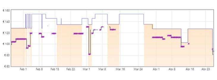 gráfica multiherramienta