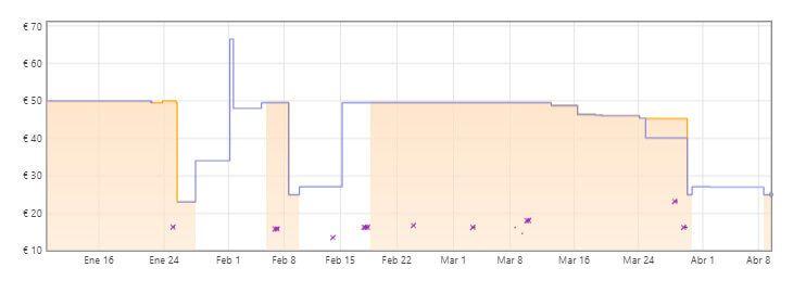 gráfica olla de cocción lenta