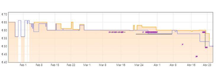 gráfica amazfit bip u pro