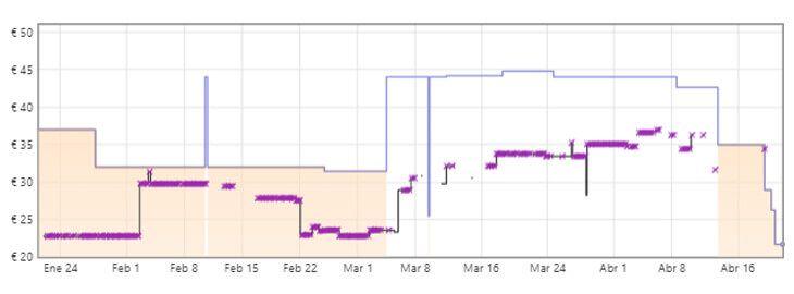 gráfica tostadora