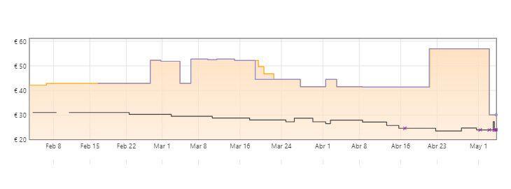 gráfica hamaca para bebés