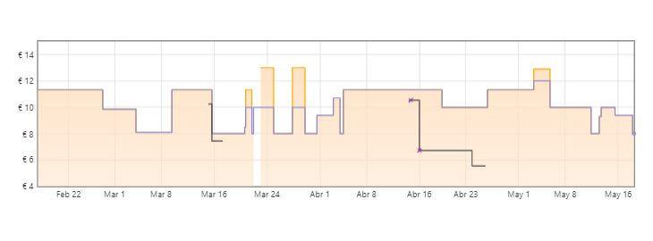 gráfica ratón inalámbrico