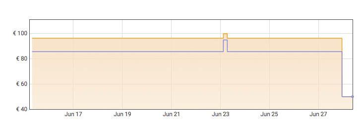 Grafica AmazonZapatillas para correr NIKE Winflo 8