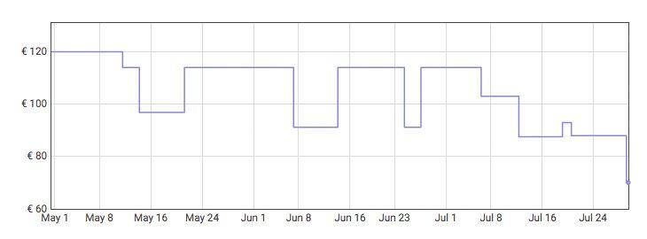 Grafica Banco de pesas plegable a 69,99€ en Amazon