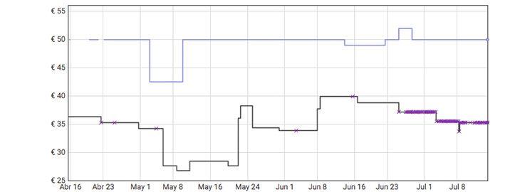 Grafica Batidora amasadora de varillas 2 en 1