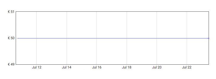 Grafica Estación de carga inalámbrica 6 en 1 con lámpara y despertador a 32,49€ en Amazon