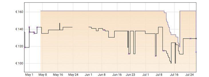 Grafica Monitor Dell 27 FHD a 113,17€ en Amazon