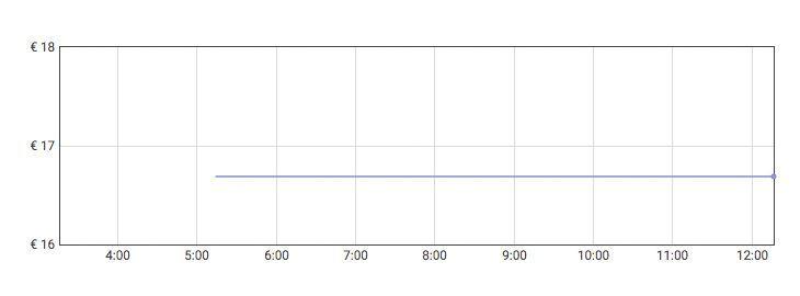 Grafica Mosquitera fibra de vidrio a 15,40€ en Amazon