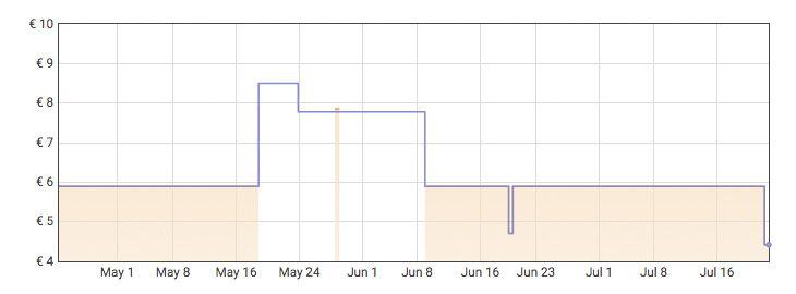 Grafica Pack Raid antimosquitos 2 difusores + 2 recambios por 4,20€ en Amazon