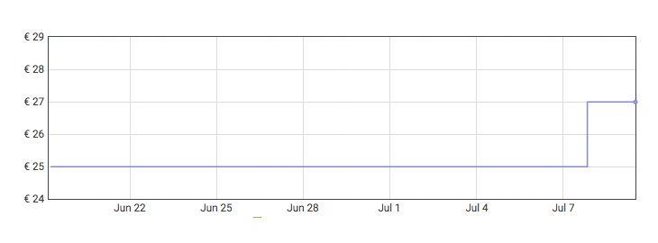 Grafica Piscina de niños con chorros de agua a 14,84€ en Amazon