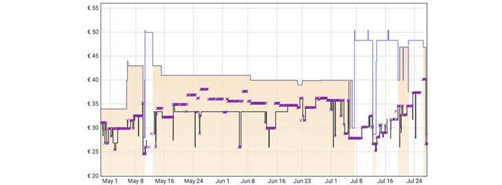 Grafica Ratón gaming inalámbrico Logitech G305 a 28,72€ en Amazon