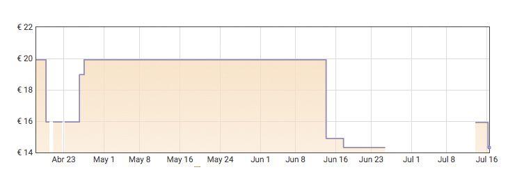 GraficaPack 8 suavizantes Mimosin Moussel por 13,60€ en Amazon