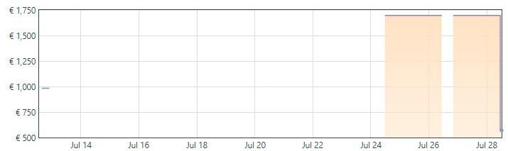 Tarjeta gráfica ASUS Nvidia RTX 3060 V2