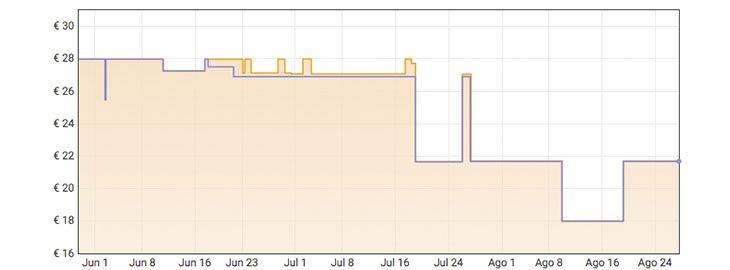 Grafica 96 rollos de papel higiénico Scottex por 16,32€ en Amazon