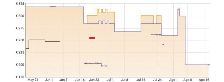 Grafica Arcón congelador Zanussi de 198 litros a 199€ en Amazon