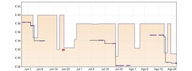 Grafica Batidora Taurus Bapi 1000 a 31€ en Amazon
