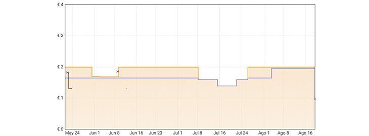 Grafica Coches Hot Wheels por 0,97€ en Amazon