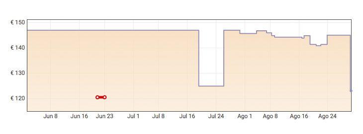 Grafica Colchón viscoelástico Innogel Bio Memory a 123€ en Amazon