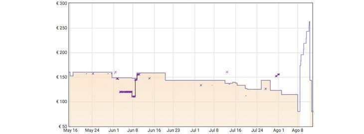 Grafica Disco duro para NAS WD Red 4TB por 80,66€ en Amazon