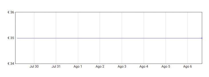 Grafica Extractor de maleza a 24,49€ en Amazon