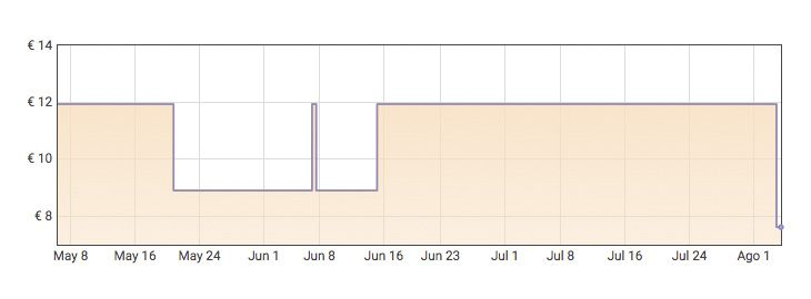 Grafica Pack 6 desodorantes Sanex Dermo Extra Control por 7,24€ en Amazon