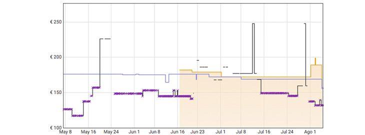 Grafica Realme 6 por 156,19€ en Amazon