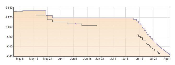 Grafica Silla ergonómica de escritorio a 44,16€ en Amazon