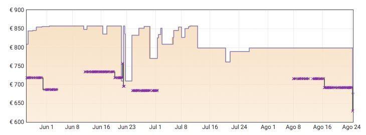 Grafica iPhone 11 por 676,86€ en Amazon