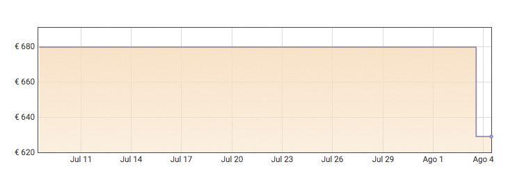 "GraficaLenovo IdeaPad 5 15,6"" FullHD a 629€ en Amazon"