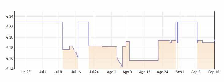 Grafica APack de 84 rollos de papel higiénico Colhogar a 22,34€ por Amazon