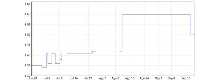 Grafica Amplificador de audio Bluetooth a 29,98€ en Amazon