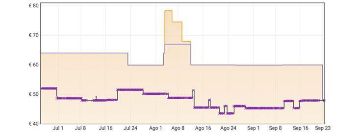 Grafica Cascos inalámbricos JBL Tune 700BT a 47,99€ en Amazon