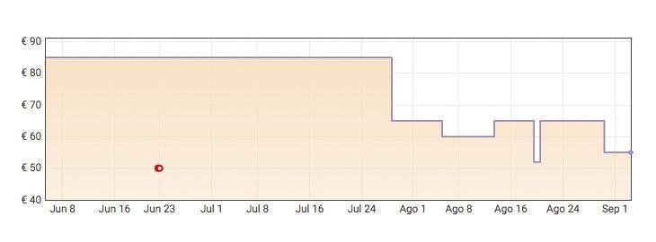 Grafica Echo Show 5 con Alexa por solo 54,99€ en Amazon