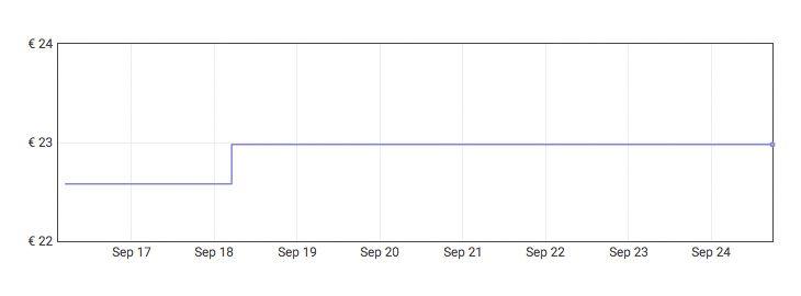 Grafica Endoscopio de oídos para móvil a 9,98€ en Amazon